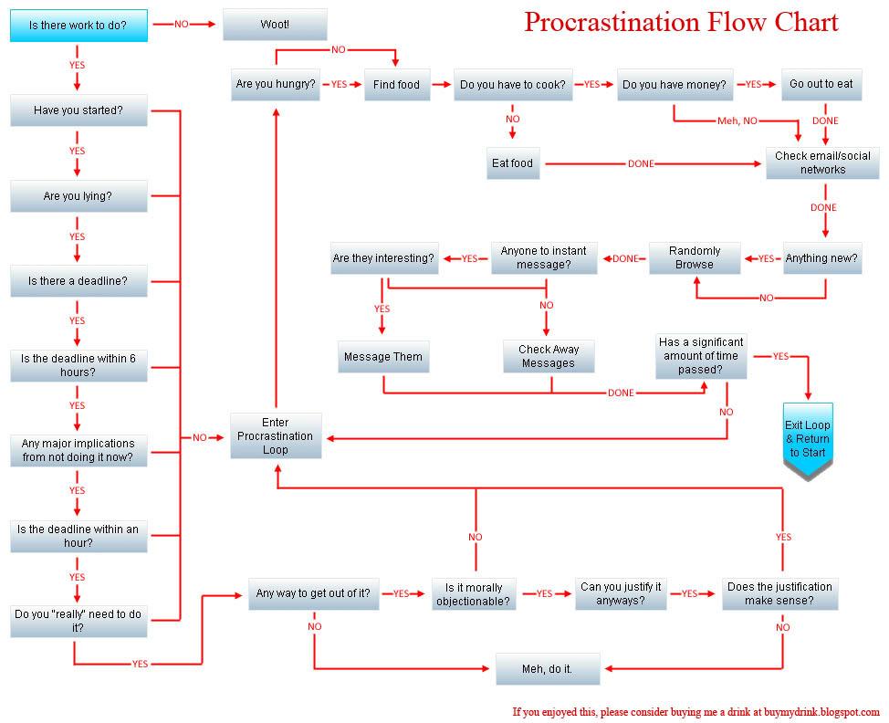 7 geeky flowcharts mental floss
