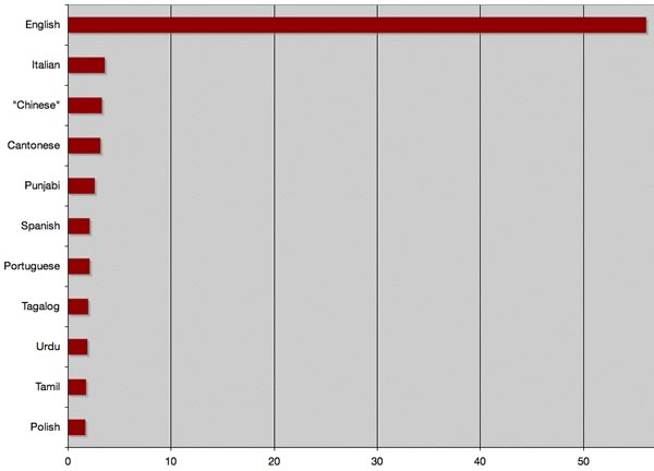 Bar graph showing top 11 mother tongues in Toronto