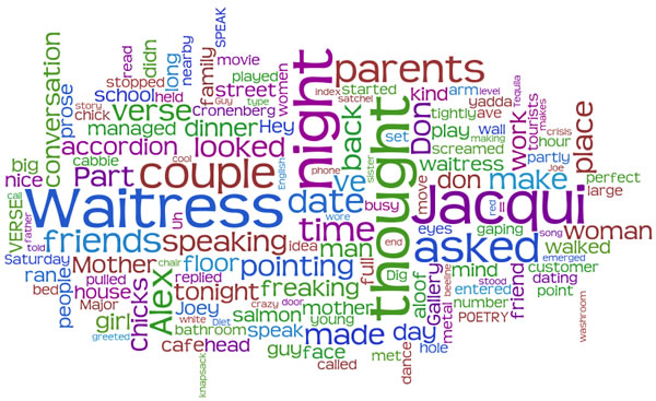 "Word cloud for the blog entry ""Worst Date Ever, Part 5\"" generated by Wordle"