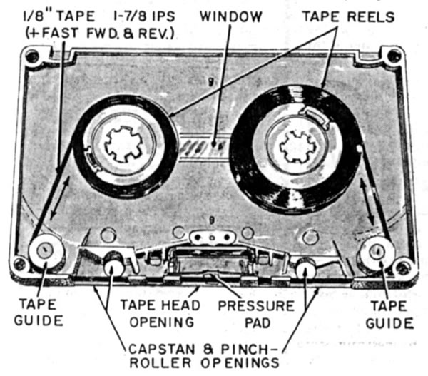 Diagram showing the internals of a compact cassette