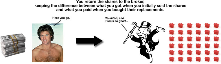 You return the shares to the broker, keeping the difference between what you got when you initially sold the shares and what you paid when you bought their replacements.