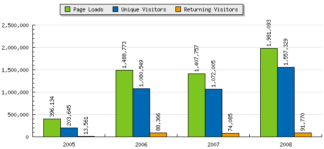 Statcounter's pageview counts for the Accordion Guy blog, 2005 - 2008