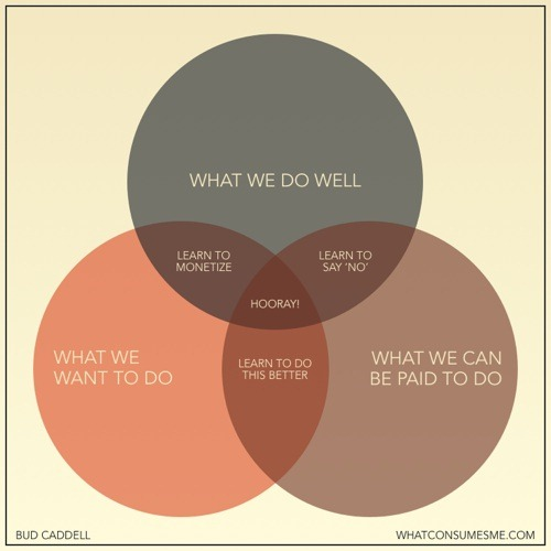 "Venn diagram showing the ""Hooray"" zone as the intersection of ""What we do well"", ""What we want to do"" and ""What we can be paid to do"""