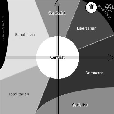 mark_jaquith_political_test