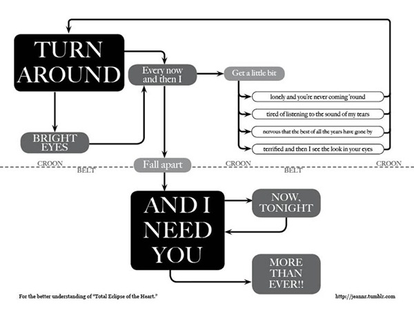"Flowchart for Bonnie Tyler's ""Total Eclipse of the Heart"""