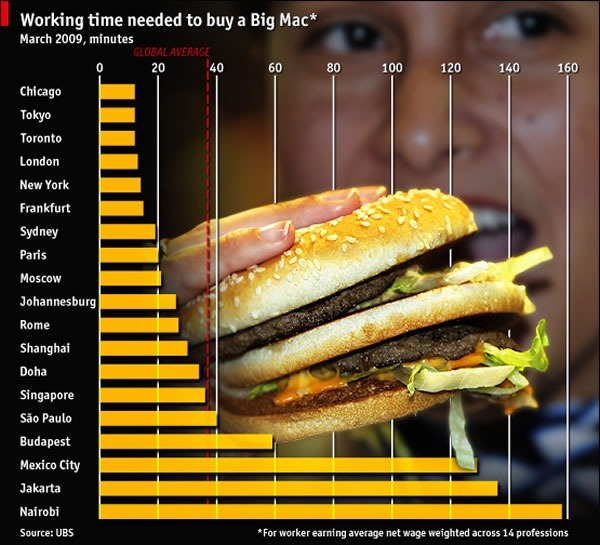 "Economist graph: ""Working time needed to buy a Big Mac"""