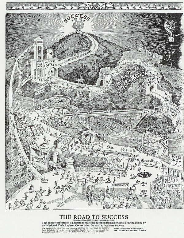"""""""The Road to Success"""" - an illustration made in 1913 showing the obstacles to success as a landscape map."""