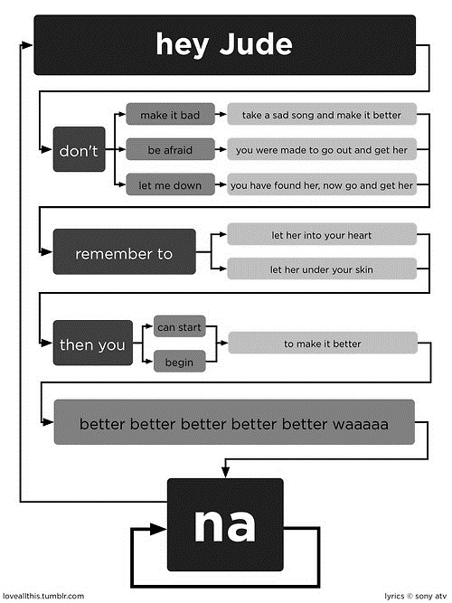 "The lyrics to The Beatles' ""Hey Jude"", in flowchart form."
