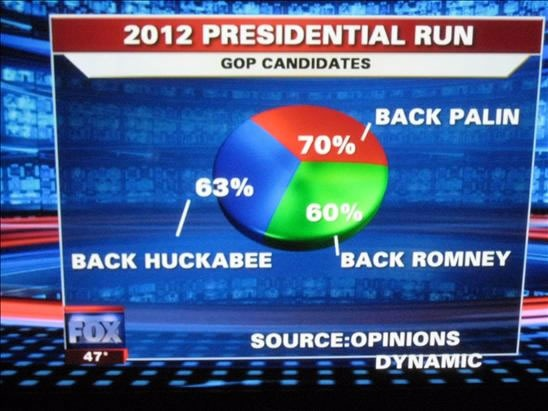 FOX Pie chart showing support for Republican candidates for 2012: 70% back Palin, 63% back Huckabee, 60% back Romney