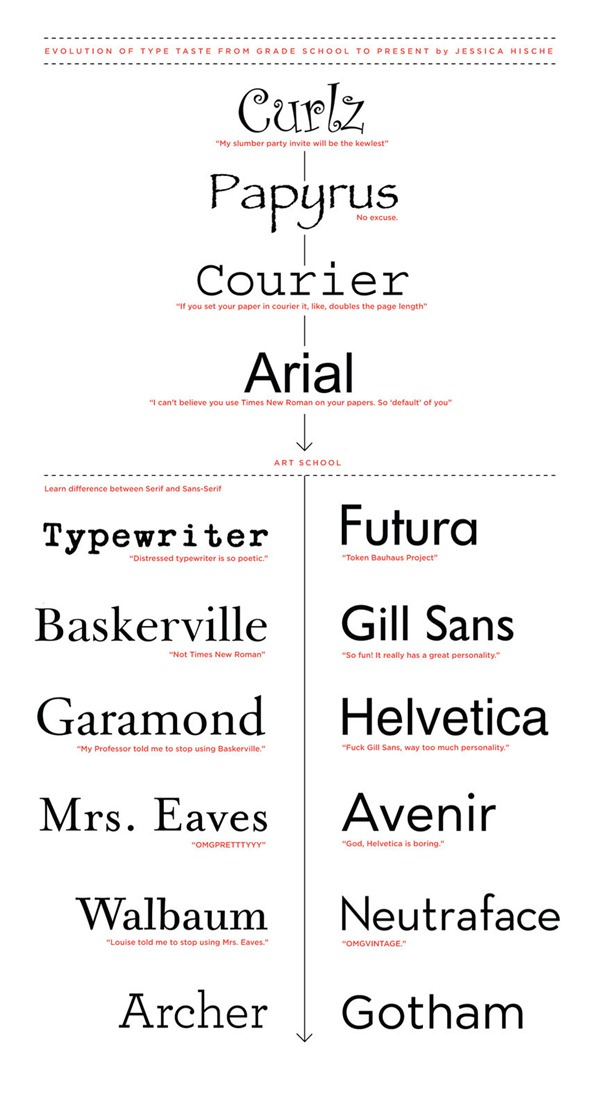"Jessica Hische's ""Evolution of Type Taste from Grade School to Present"" -- from Curlz to Archer and Gotham"