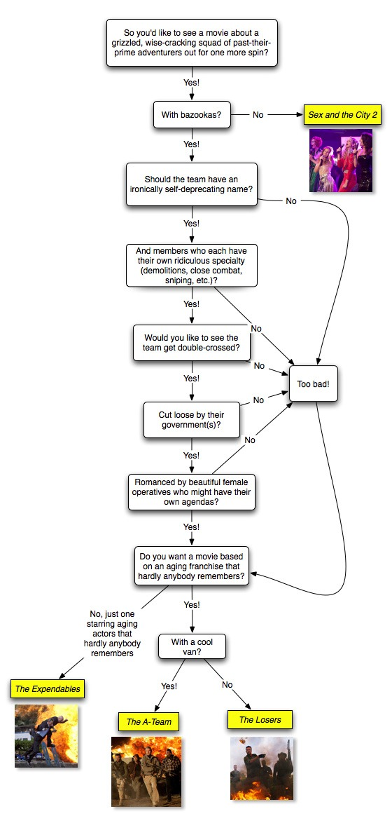 """Which Action Movie Should You See?"" flowchart"