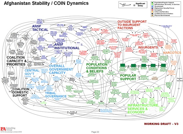 "The U.S. military's complex ""Afghanistan Stability/COIN Dynamics"" slide"