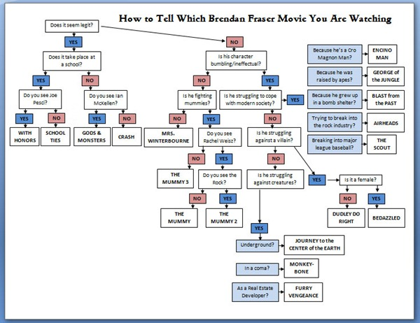 Flowchart: How to Tell Which Brendan Fraser Movie You're Watching