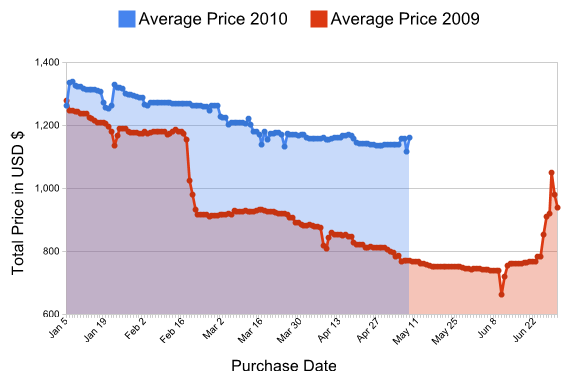 Chart showing considerably higher prices for flights to Europe in 2010 versus 2009