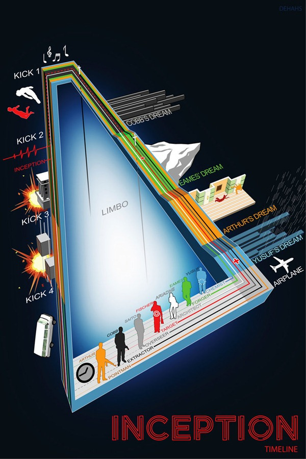 Inception_Infographic