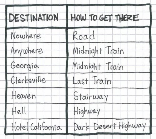 Chart of songs with destinations and how to get there