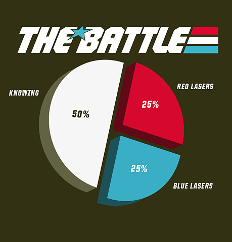 Pie chart showing the parts of the battle - knowing: 50%, red lasers: 25%, blue lasers: 25%