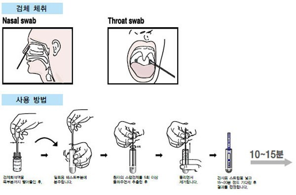 Chinese instructions for performing nasal and throat swabs
