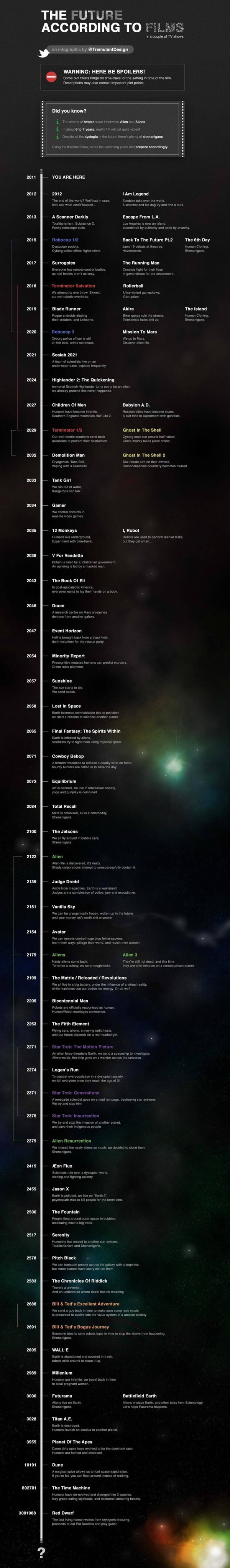 A long timeline showing movies and TV shows depicting the future and the years in which they will take place, from 2012 (2012) to 3001988 (Red Dwarf).