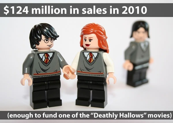 """$124 million in sales in 2010: enough to fund one of the Deathly Hallows movies"": Harry Potter Lego figures"