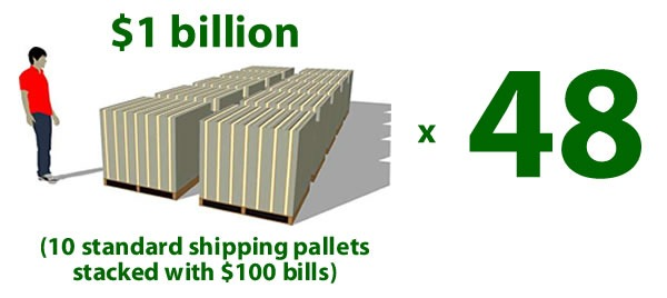 """$1 billion (10 standard shipping pallets stacked with $100 bills) times 48"
