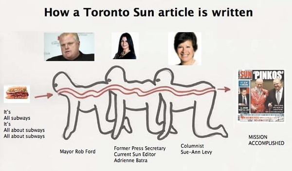 """Human Centipede"" diagram with Toronto mayor Rob Ford at the front, Ford's former press secretary and Sun Editor Adrienne Batra in the middle and at the very end, Sun columnist and annoying Rob Ford cheerleader Sue-Anne Levy."