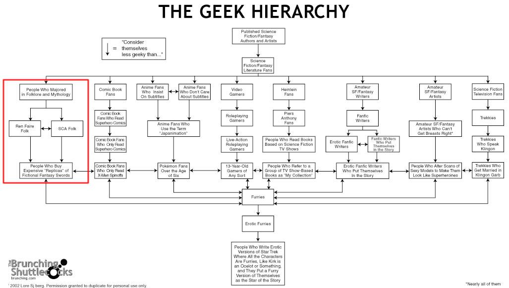 The Geek Hierarchy, Version 2.0.