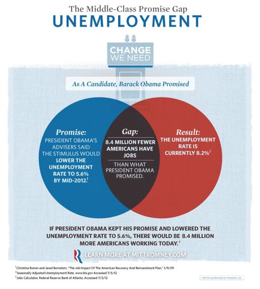 teaching mitt romney u0026 39 s campaign about venn diagrams with