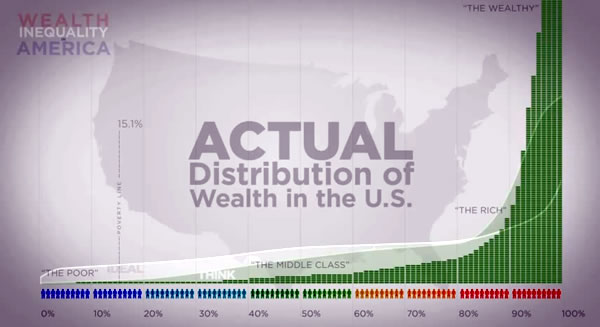 actual wealth distribution