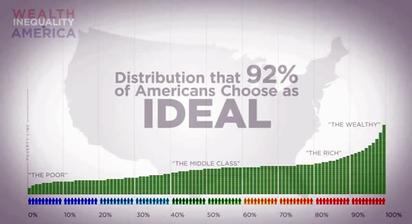 ideal wealth distribution