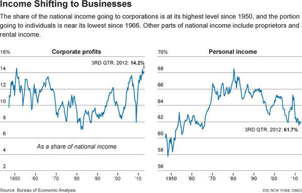 income shift to business