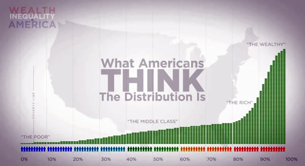 perceived wealth distribution