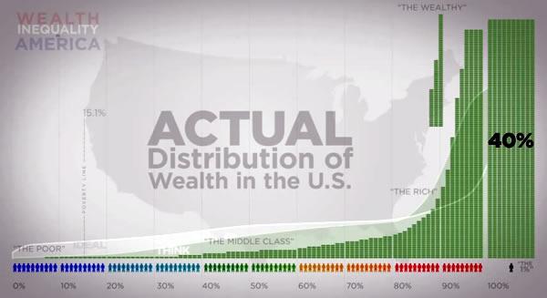 top 1 percent wealth