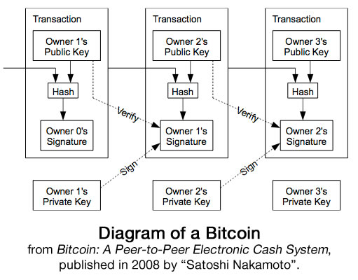 bitcoin diagram