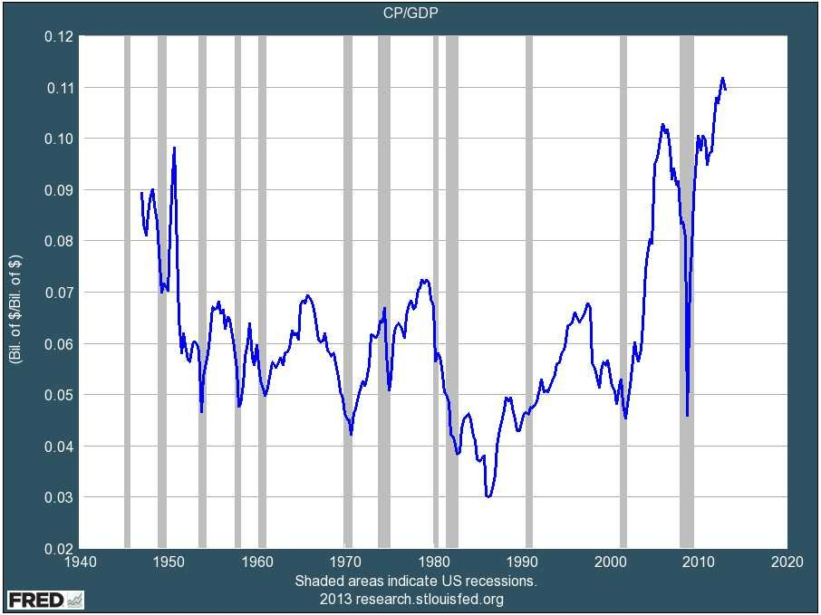 corporate-profits-as-a-percent-of-gdp