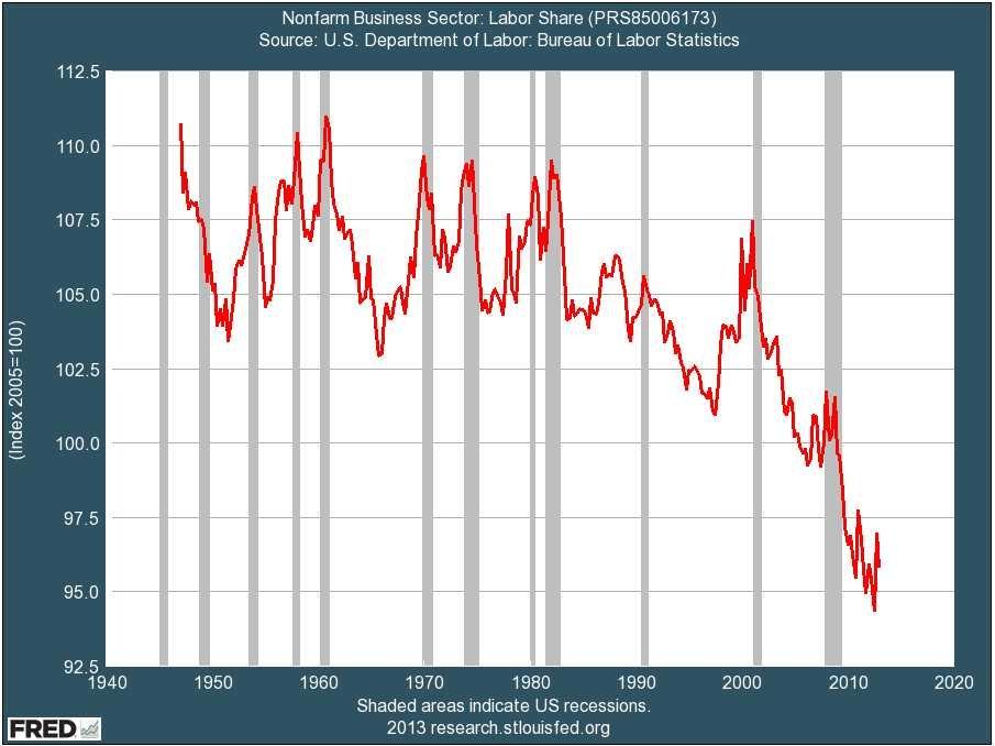 labor-share-of-income