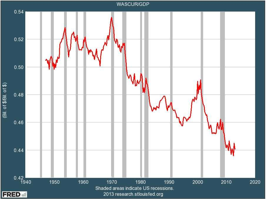 wages-as-a-percent-of-gdp
