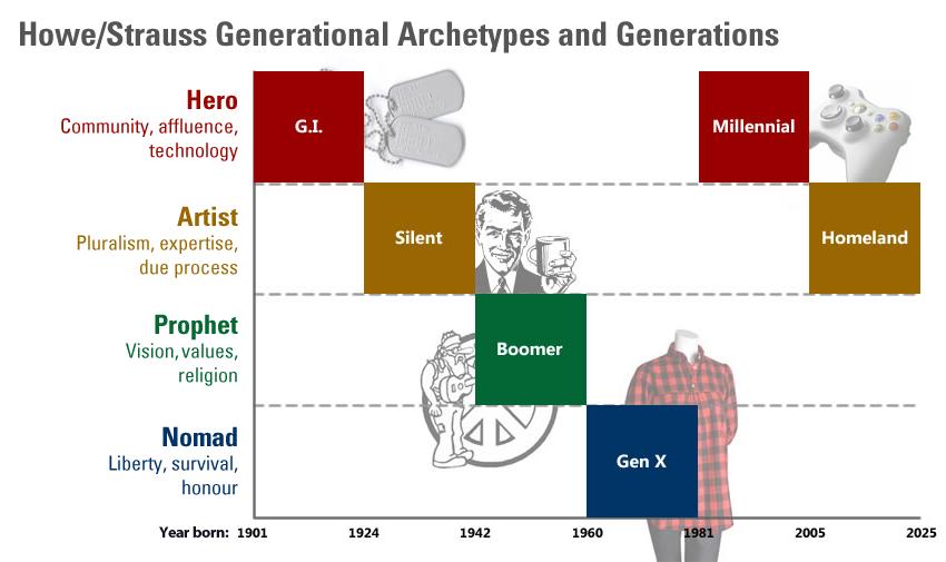 howe-strauss_generational_archetypes.fw