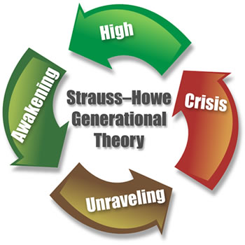strauss-howe generational theory