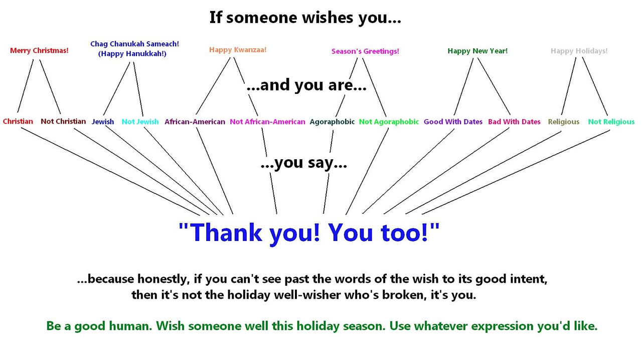 holiday greeting flowchart