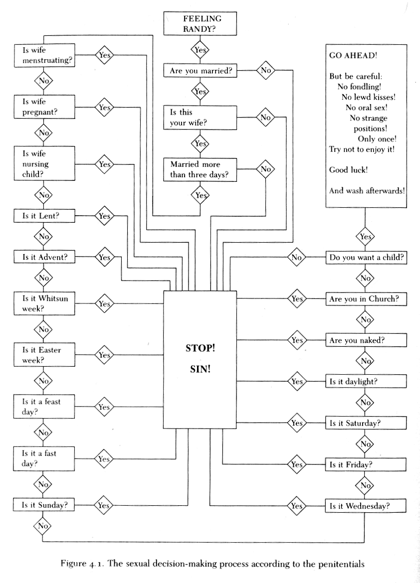 penitential sex flowchart