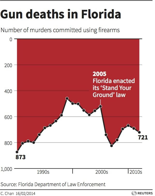 misleading stand your ground chart