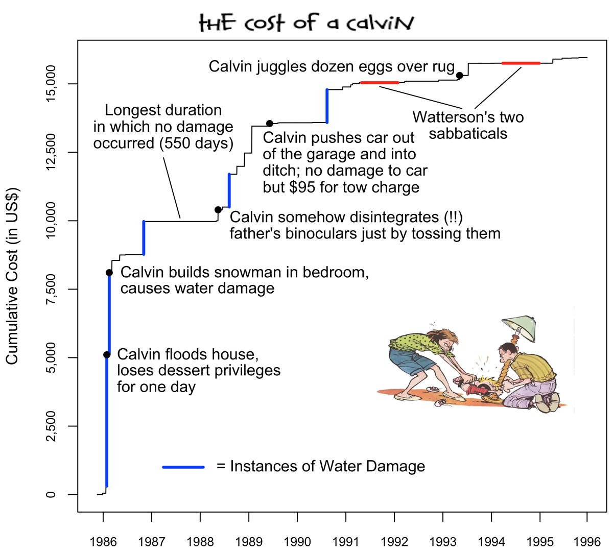 the cost of a calvin