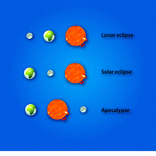 Diagram: Lunar eclipse (earth between moon and sun), solar eclipse (moon between earth and sun), and apocalypse (sun between earth and moon)