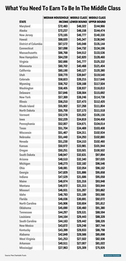business insider middle class US state table