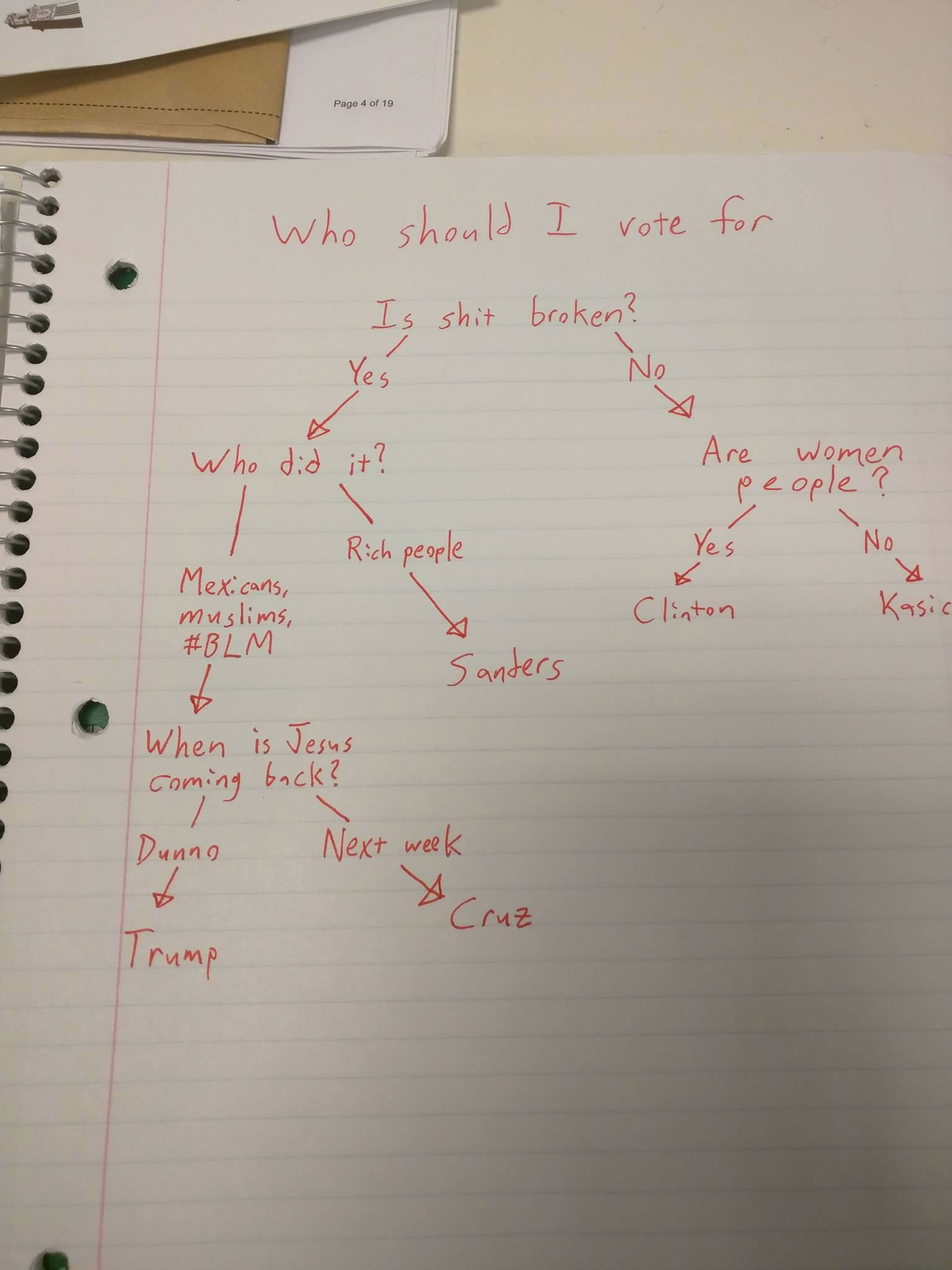 us election flowchart