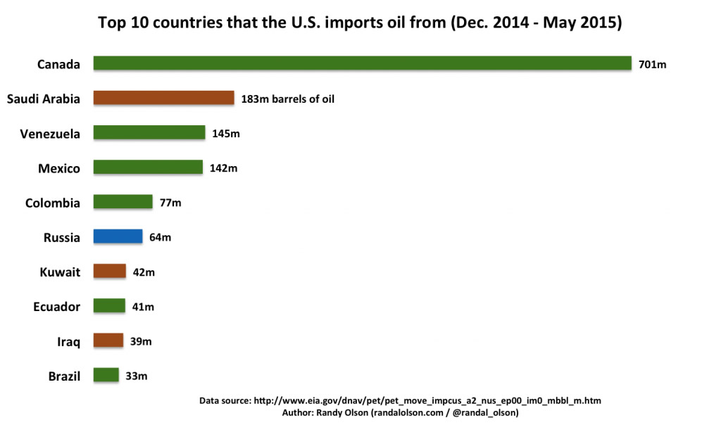 top us oil import countries