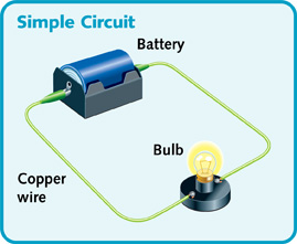 A diagram of a simple circuit for a light featuring battery, bulb, switch, and the wire connecting them.