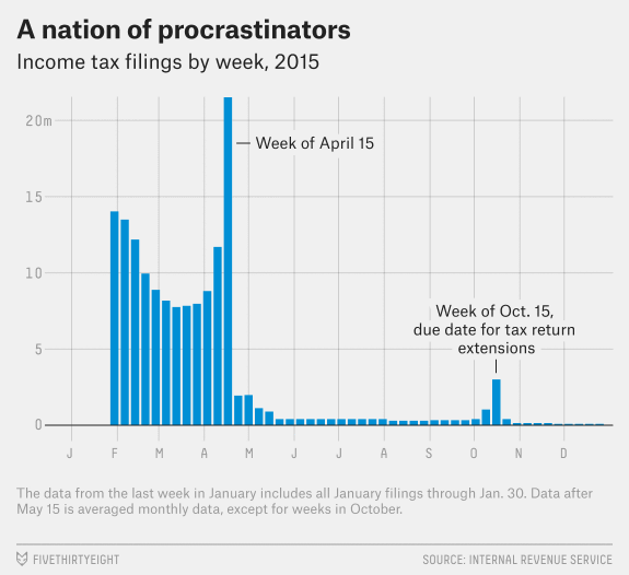 Graph: 'A Nation of Procrastinators', showing a spike of tax filing on the week before April 15, and another spike 6 months later, on the week before the due date for tax extensions.