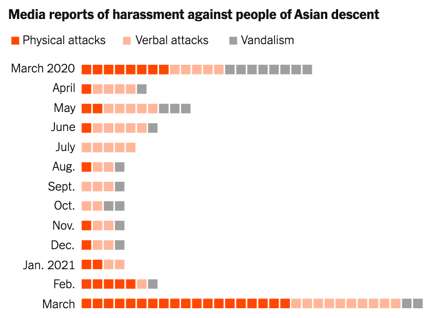 "Graph: ""Media reports of harassment against people of Asian descent"", which shows physical, verbal, and vandalism attacks against Asians in America from March 2020 to March 2021, with a big spike in March 2021."